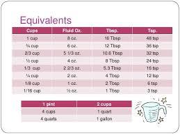 Equivalents Cups Fluid Oz Tbsp Tsp 1 Cup 8 Oz 16 Tbsp 48