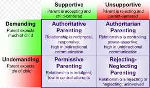 Parenting Styles Home