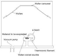 Deposition Processes Diagram Of Evaporation Elephanttube Me