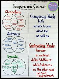 this blog post contains a compare and contrast reading compare and contrast materials so youreplicate the compare and contrast anchor chart and lesson for your own upper elementary and middle school students