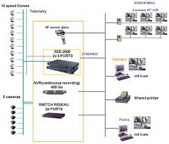 similiar security camera 4 pin diagram keywords battery pin schematic diagram on ip camera wiring diagram car
