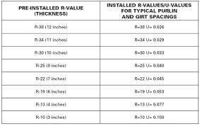 High R Value Insulation Systems Pre Engineered Steel Metal