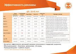 Анализ рекламной кампании на примере билайн Дипломная работа Анализ эффективности рекламной