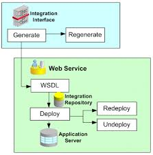 collection web services architecture diagram pictures   diagramscollection web service architecture diagram pictures diagrams