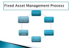 Fixed Assets Cycle Flow Chart Payroll Services In Chennai Payroll Outsourcing Company In