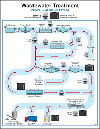 Cem Products In Wastewater Treatment