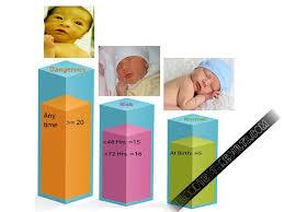 Updated Jaundice Levels Chart In Newborns Jaundice Levels