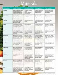 Vitamin And Mineral Deficiency Chart You Need To Know In