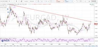 Cad Value Chart Cad Pipczar