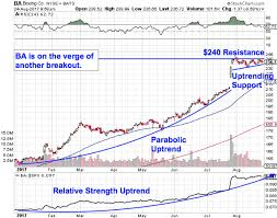 Boeing Ba Is About To Take Off Again Chart Shows How To