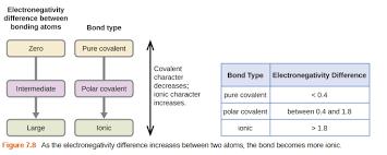 Covalent Bonding Chemistry I