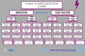 What Is A Cable Gland 6 Types Of Cable Glands Electrical 2z