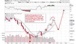 Slv Chart Slv Sizing Up A Long Play Ishares Silver Trust Etf