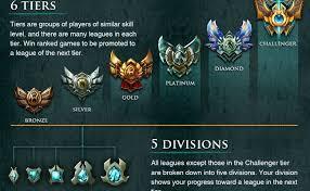 League Of Legends Mmr Chart League Of Legends Ranking Tiers Divisions Explained Aussyelo