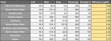 Prop Pitch Chart How Do I Pick My Propeller Ama Flight School