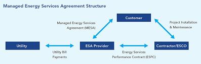 Efficiency-As-A-Service | Better Buildings Initiative