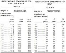 Upsc Height Weight Chart Weight And Height Required To Apply In Cds Exam For Female