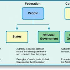 United States Government Flow Chart Flow Chart Of Indian Government Flow Chart For Sample