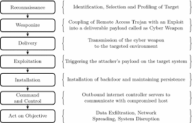 Cyber Kill Chain Technical Aspects Of Cyber Kill Chain Springerlink