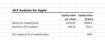 this dcf ysis suggests that apple might be overvalued or that our umptions are wrong