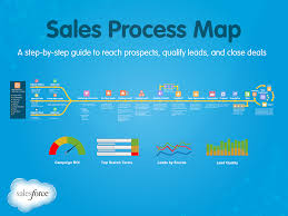 Business Sales Process Chart Sales Flow Chart Templates At Allbusinesstemplates Com