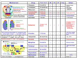 Diprivan Dosage Chart Sedation Learnpicu
