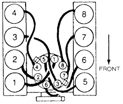 ford 5 0 firing order diagram ford image wiring similiar 91 mustang 5 0 firing order keywords on ford 5 0 firing order diagram