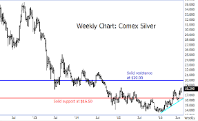 Silver Hits 21 Month High Bulls Have Much More Room To Run