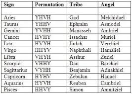 12 Tribes Of Israel Month Chart 12 Tribes Of Israel Rastafari Chart Bedowntowndaytona Com