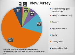 New York Crime Rate Chart U S State Crime Rates Comparing Types Of Crimes Across