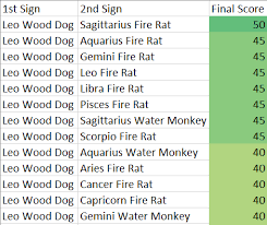 Dog Compatibility Chart Leo Wood Dog Chinese And Western Astrology