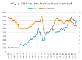 Chart If Interest Rates Fall Markets Also Seem To Fall