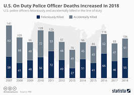 2014 Officer Pay Chart Chart U S On Duty Police Officer Deaths Increased In 2018