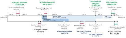 How To Put Baseline Information On A Ms Project Timeline Epma Blog