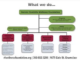 Rainier Foothills Wellness Foundation Organizational Chart