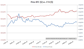 Eth Historical Price Chart Bitcoin Historical Data Excel Gemini Ethereum Minimum