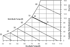 Evaporative Cooler Air Temperature Relative Humidity Chart Evaporative Coolers Engineering Reference Energyplus 8 7