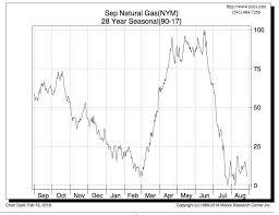 Ng Price Chart Natural Gas Seasonal Play Sets Up For Springtime Option