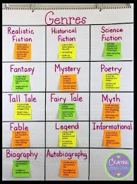 Genre Anchor Chart And Free Printables Genre Anchor