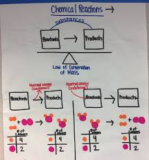 Mass Anchor Chart Ms Ps1 5 Anchor Charts The Wonder Of Science