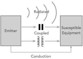what is emc electromagnetic compatibility electronics notes electromagnetic compabilibility emc electromagnetic interference emi concept