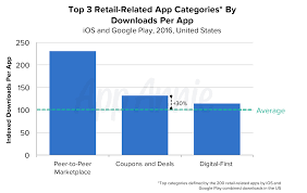 Retailers Should Look To Coupons And Deals Apps For Success