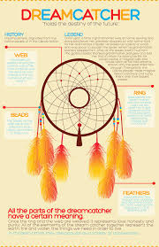 Dream Catcher History For Kids Dreamcatcher history and legend Awesomeness Pinterest 1