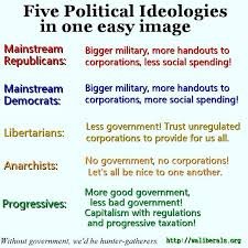 five political ideologies in one easy image washington liberals five political ideologies in one easy image