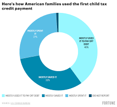 The new advance child tax credit pays parents part of the tax credit they will receive at the end of the year in monthly installments. Jetf6zzbt7xjxm