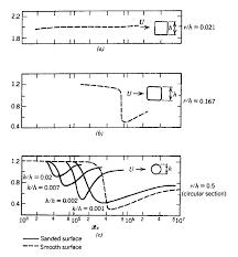 drag coefficient equation reynolds number. download. figure 3. influence of reynolds number on the drag coefficient equation