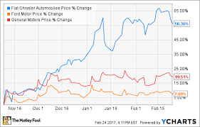 Heres How Much Fiat Chrysler Automobiles Stock Has Surged