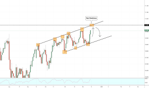 Usd Jpy Daily Chart Usdjpy Chart Dollar Yen Rate Tradingview