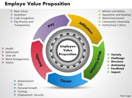Employee Training Powerpoint Employee Value Proposition Business Powerpoint Presentation