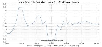 150 Eur Euro Eur To Croatian Kuna Hrk Currency Rates